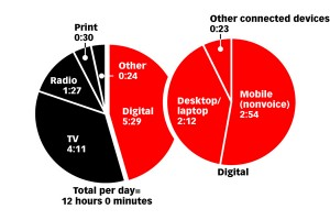 comparison_media_time